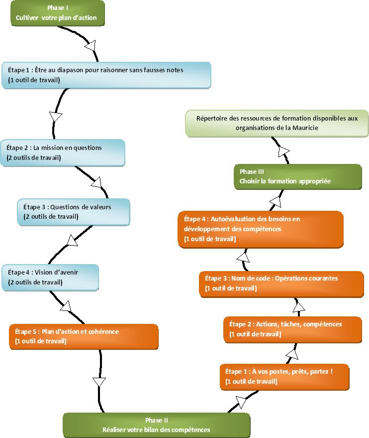 Schéma du processus de planification